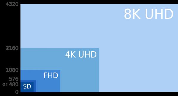 8K_UHD_4K_SHD_FHD_and_SD
